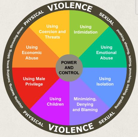 The Muslim Wheel Of Domestic Violence