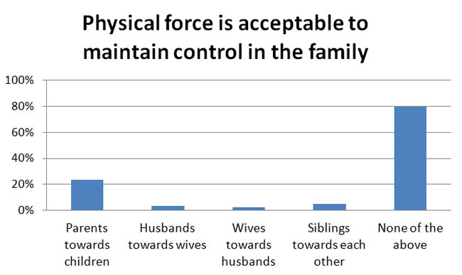 Is physical force acceptable to maintain control in the family?