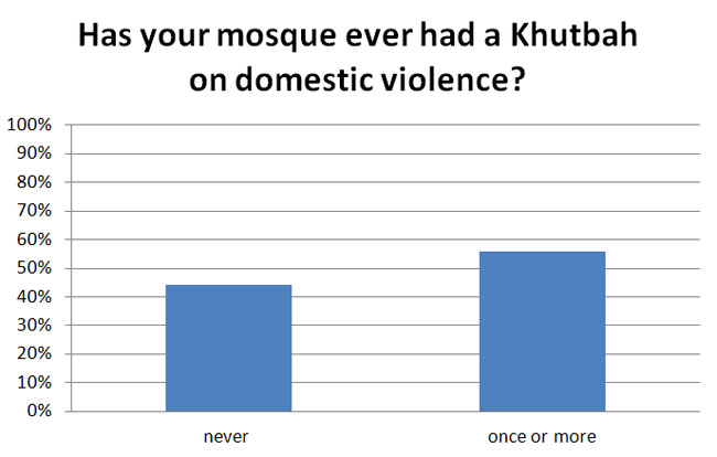 Has your mosque ever had a Khutbah on domestic violence?